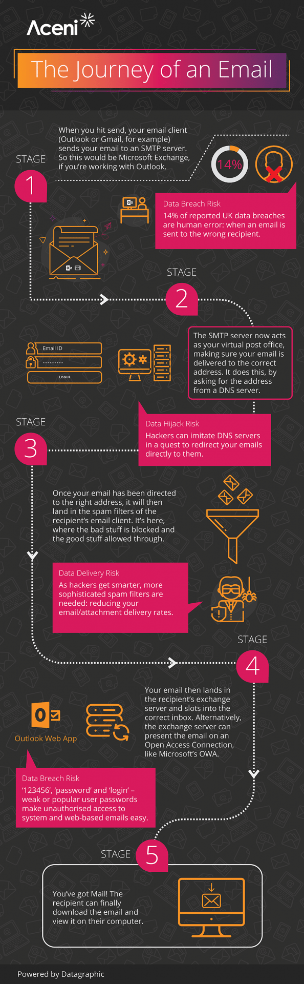 Is email secure - infographic - Aceni